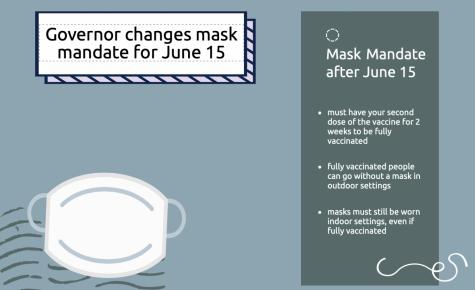Governor changes mask mandate for June 15