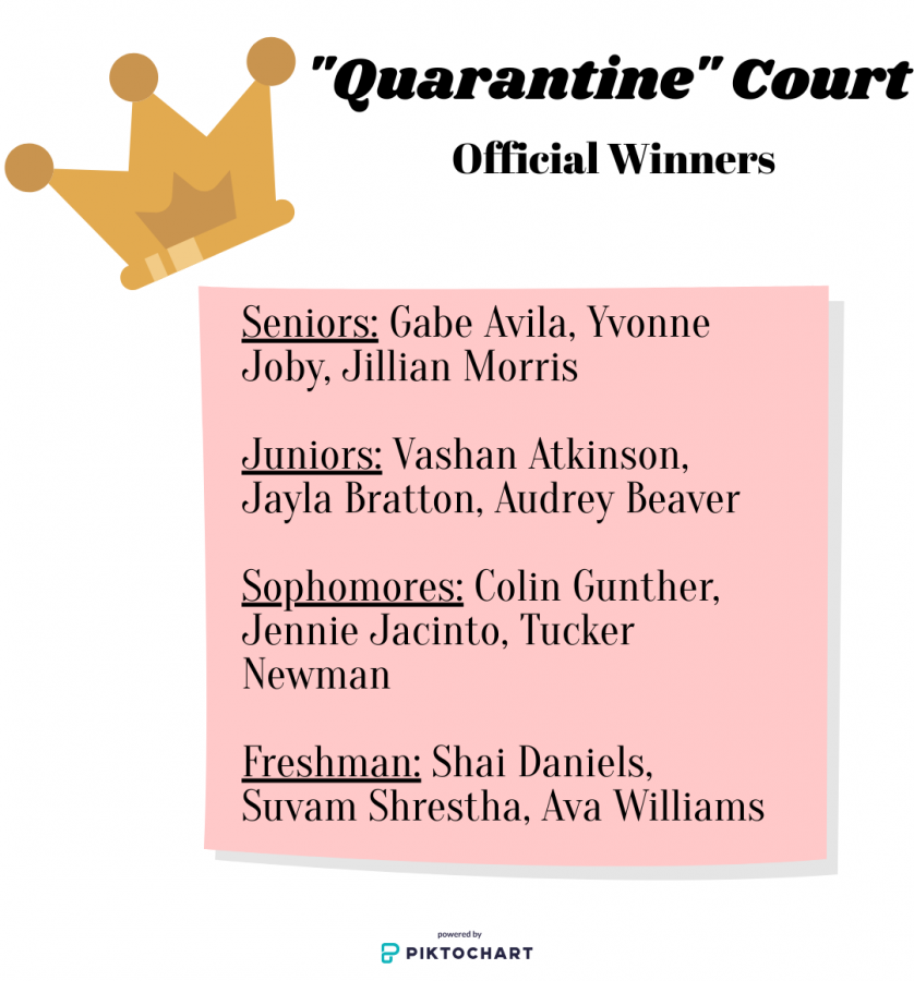 Visual representation of the 2020 quarantine court winners.