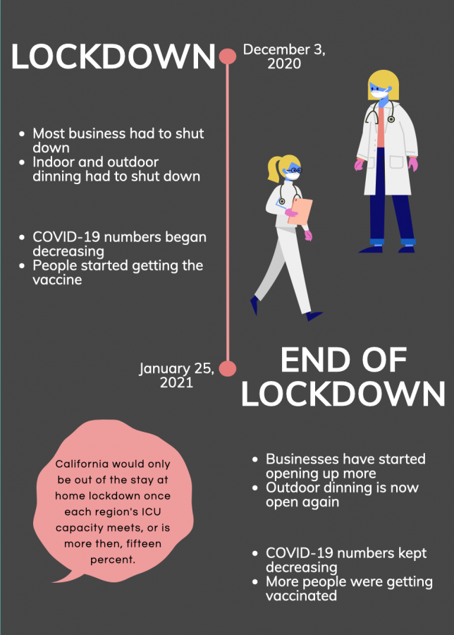 Ventura County has recently been lifted from the stay at home lockdown order due to the ICU capacity reaching its needs and more people receiving the vaccine.