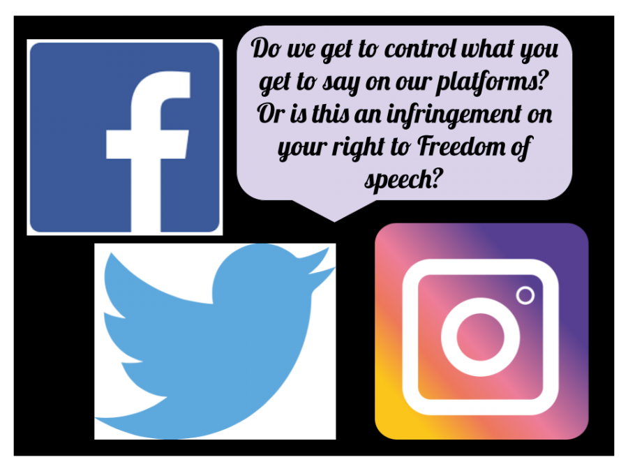 Graphic representing that social media is guiding what should be allowed to be on their platforms, causing some users to believe this is unnecessary censorship.