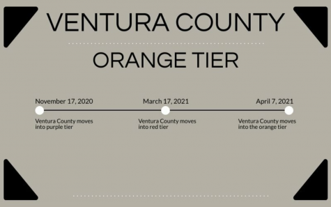 Ventura County COVID rates have been decreasing, meaning that the County can continue to move up tiers.