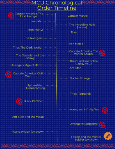 "Timeline of Marvel movies in chronological order within the MCU. The red movie reels represent movies you should watch if you want to have a better understanding of ""The Falcon and the Winter Soldier"". Disclaimer, only theater releases are on here aside from ""WandaVision"" and ""The Falcon and the Winter Soldier"" due to the complexity of the MCU timeline."