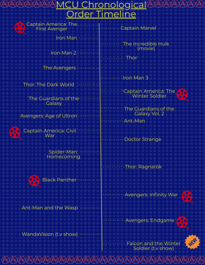 Timeline of Marvel movies in chronological order within the MCU. The red movie reels represent movies you should watch if you want to have a better understanding of